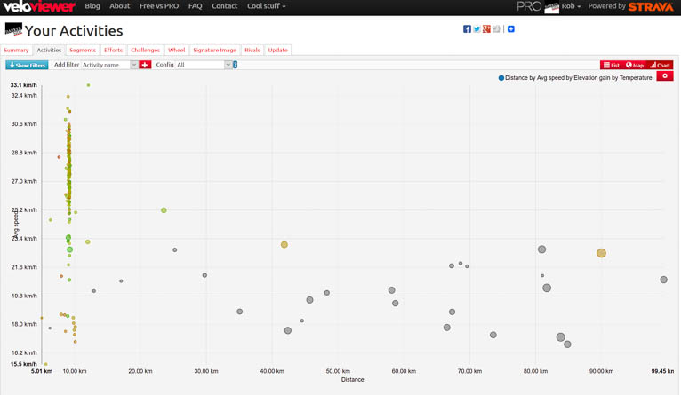 Bizarre VeloViewer graph