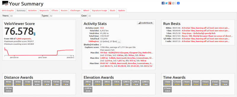 VeloViewer summary top
