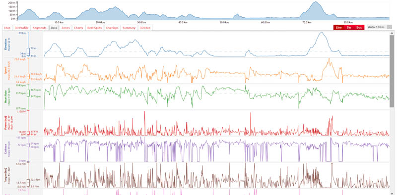 VeloViewer, single activity, data, line graph