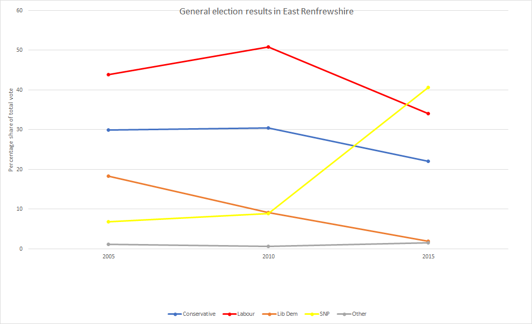 East Renfrewshire general election results